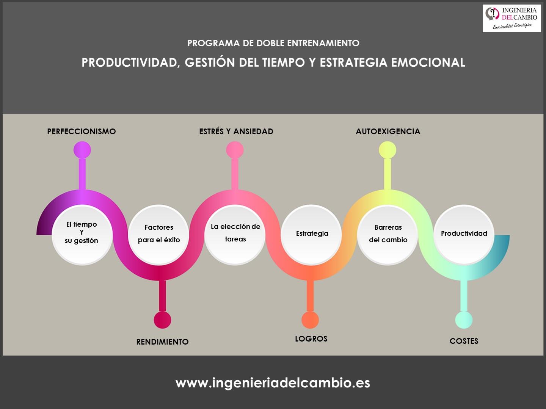 WEB PRODUCTIVIDAD GESTION DEL TIEMPO Y ESTRATEGIA EMOCIONAL